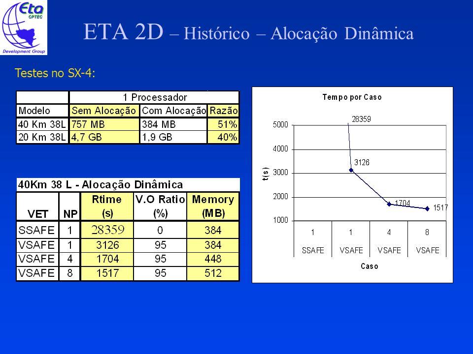 ETA 2D – Histórico – Alocação Dinâmica Testes no SX-4: