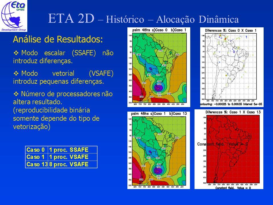 ETA 2D – Histórico – Alocação Dinâmica Análise de Resultados: Modo escalar (SSAFE) não introduz diferenças. Modo vetorial (VSAFE) introduz pequenas di