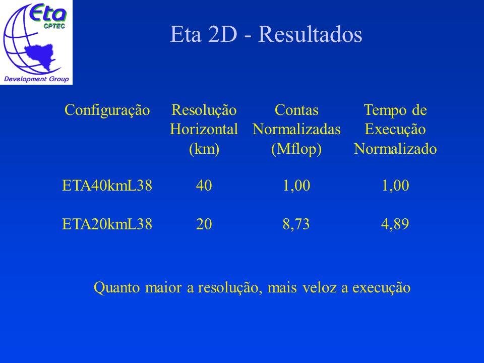 Eta 2D - Resultados ConfiguraçãoResolução Horizontal (km) Contas Normalizadas (Mflop) Tempo de Execução Normalizado ETA40kmL38401,00 ETA20kmL38208,734