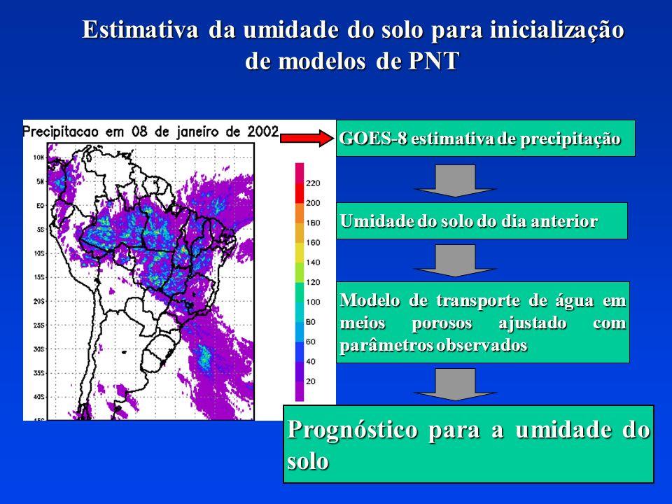 Estimativa da umidade do solo para inicialização de modelos de PNT GOES-8 estimativa de precipitação Umidade do solo do dia anterior Modelo de transpo