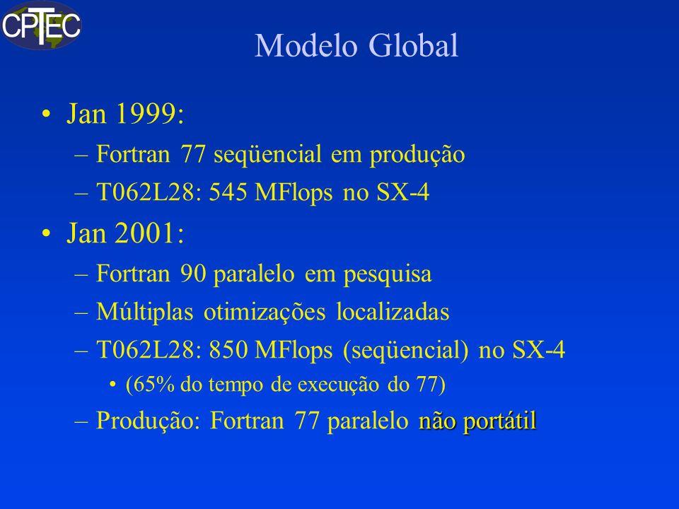 Modelo Global Jan 1999: –Fortran 77 seqüencial em produção –T062L28: 545 MFlops no SX-4 Jan 2001: –Fortran 90 paralelo em pesquisa –Múltiplas otimizaç