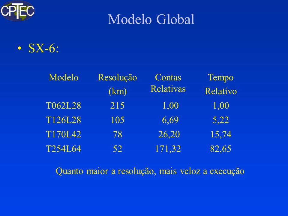 Modelo Global SX-6: ModeloResolução (km) Contas Relativas Tempo Relativo T062L28215 1,00 T126L28105 6,695,22 T170L4278 26,2015,74 T254L6452171,3282,65