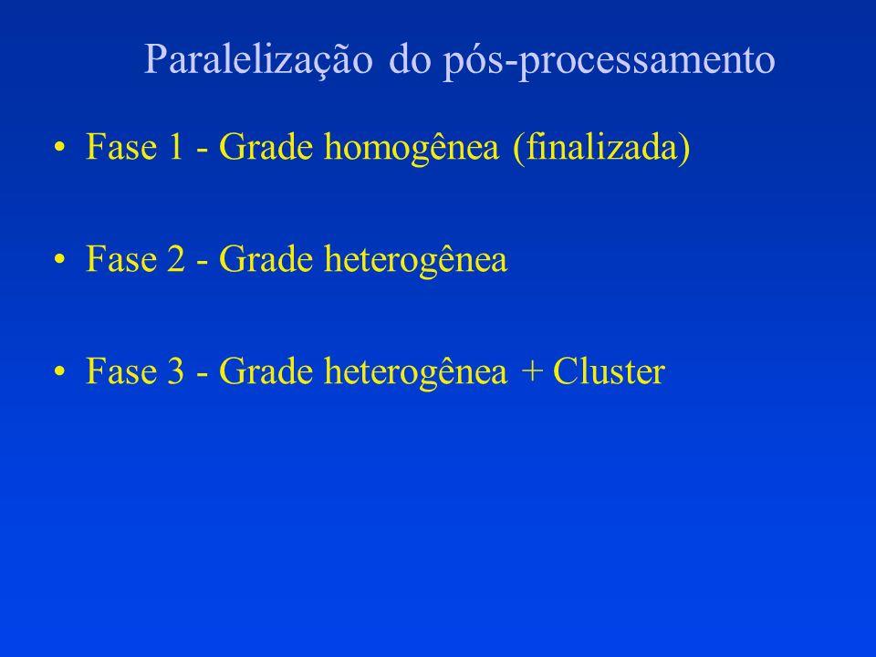 Paralelização do pós-processamento Fase 1 - Grade homogênea (finalizada) Fase 2 - Grade heterogênea Fase 3 - Grade heterogênea + Cluster