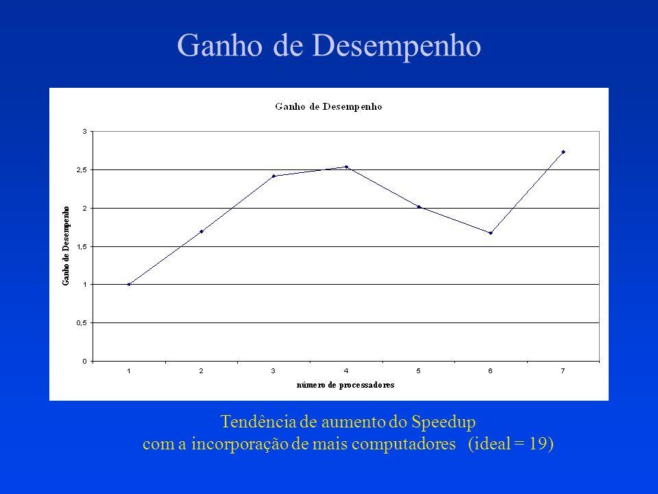 Ganho de Desempenho Tendência de aumento do Speedup com a incorporação de mais computadores (ideal = 19)