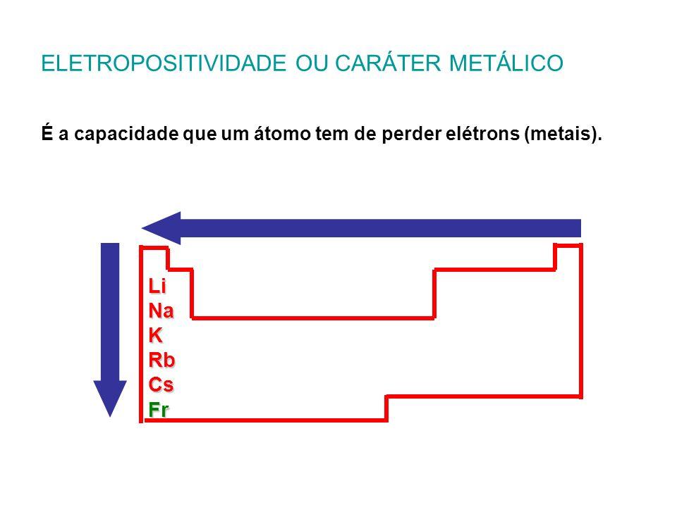 ELETROPOSITIVIDADE OU CARÁTER METÁLICO É a capacidade que um átomo tem de perder elétrons (metais). LiNaKRbCsFr