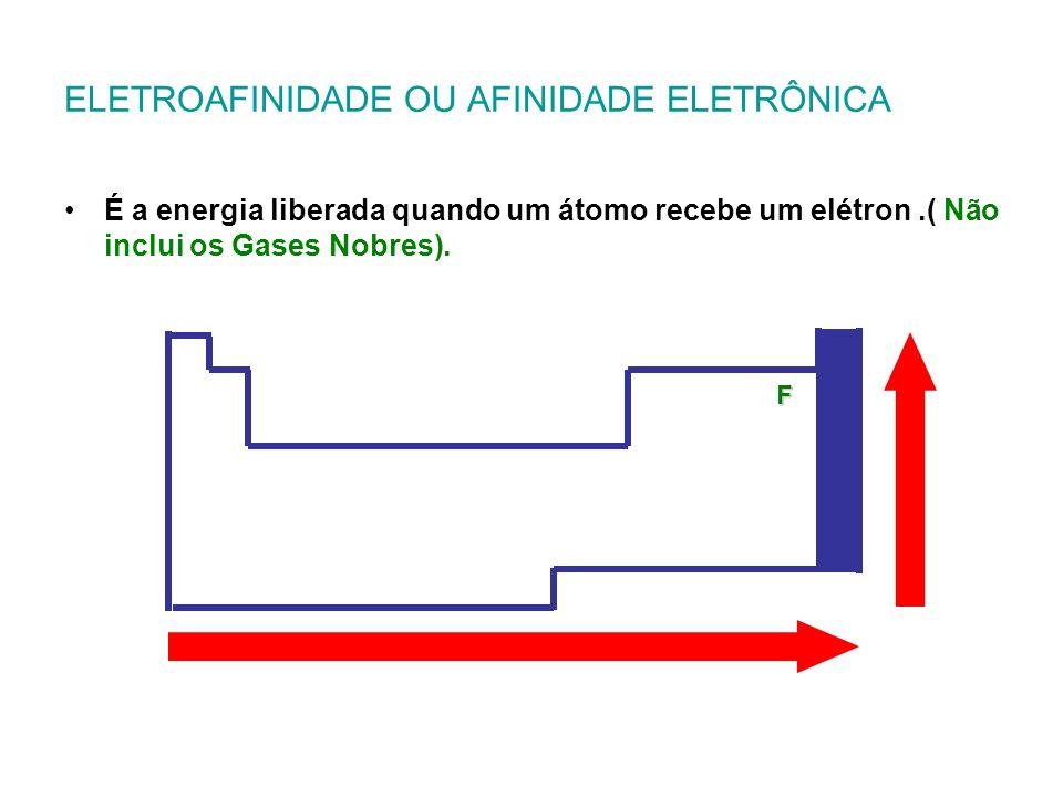 ELETROAFINIDADE OU AFINIDADE ELETRÔNICA É a energia liberada quando um átomo recebe um elétron.( Não inclui os Gases Nobres). F