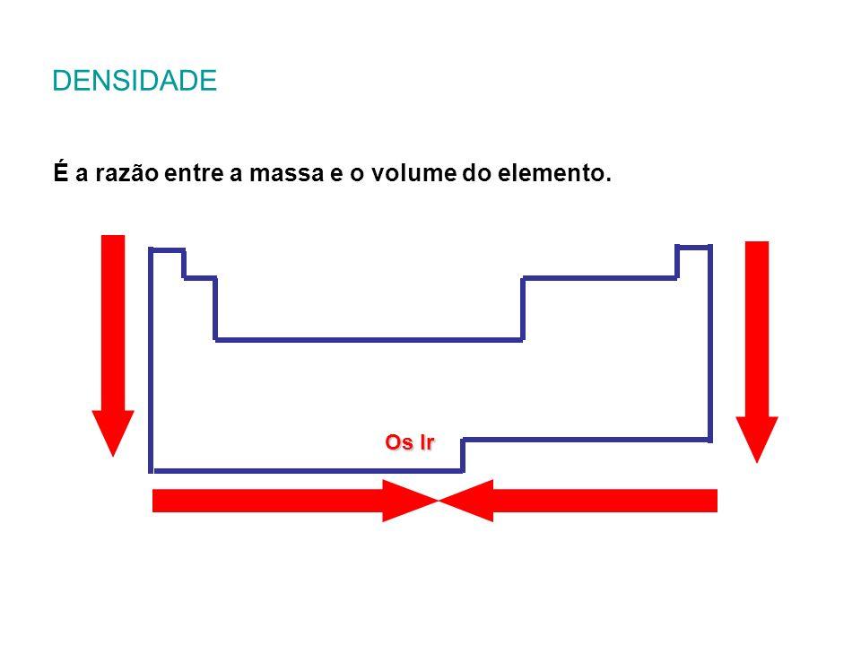 DENSIDADE É a razão entre a massa e o volume do elemento. Os Ir