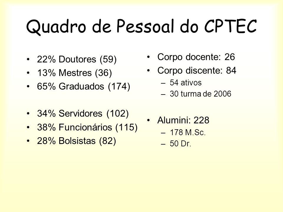 Quadro de Pessoal do CPTEC 22% Doutores (59) 13% Mestres (36) 65% Graduados (174) 34% Servidores (102) 38% Funcionários (115) 28% Bolsistas (82) Corpo docente: 26 Corpo discente: 84 –54 ativos –30 turma de 2006 Alumini: 228 –178 M.Sc.