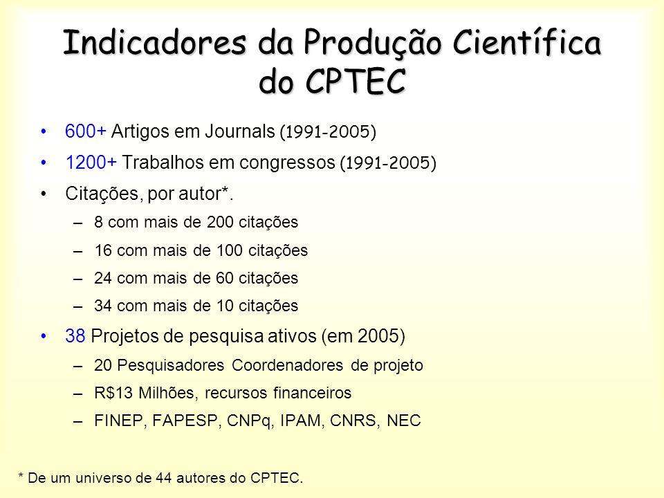 Indicadores da Produção Científica do CPTEC 600+ Artigos em Journals (1991-2005) 1200+ Trabalhos em congressos (1991-2005) Citações, por autor*.