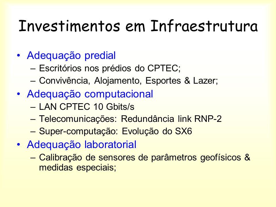 Investimentos em Infraestrutura Adequação predial –Escritórios nos prédios do CPTEC; –Convivência, Alojamento, Esportes & Lazer; Adequação computacional –LAN CPTEC 10 Gbits/s –Telecomunicações: Redundância link RNP-2 –Super-computação: Evolução do SX6 Adequação laboratorial –Calibração de sensores de parâmetros geofísicos & medidas especiais;