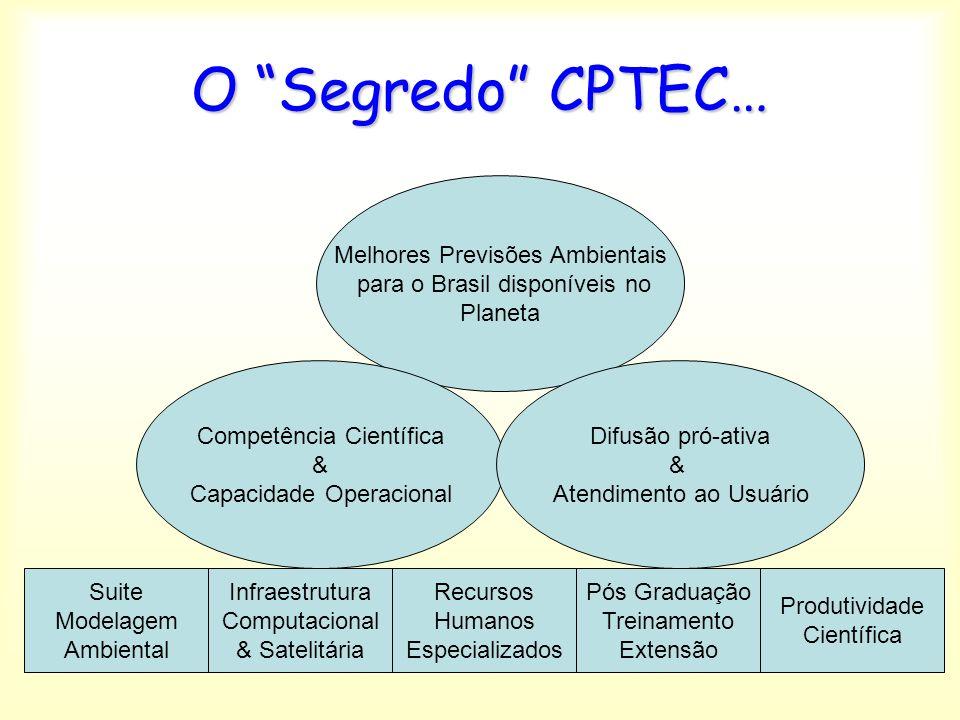 O Segredo CPTEC… Melhores Previsões Ambientais para o Brasil disponíveis no Planeta Competência Científica & Capacidade Operacional Difusão pró-ativa & Atendimento ao Usuário Suite Modelagem Ambiental Produtividade Científica Infraestrutura Computacional & Satelitária Recursos Humanos Especializados Pós Graduação Treinamento Extensão