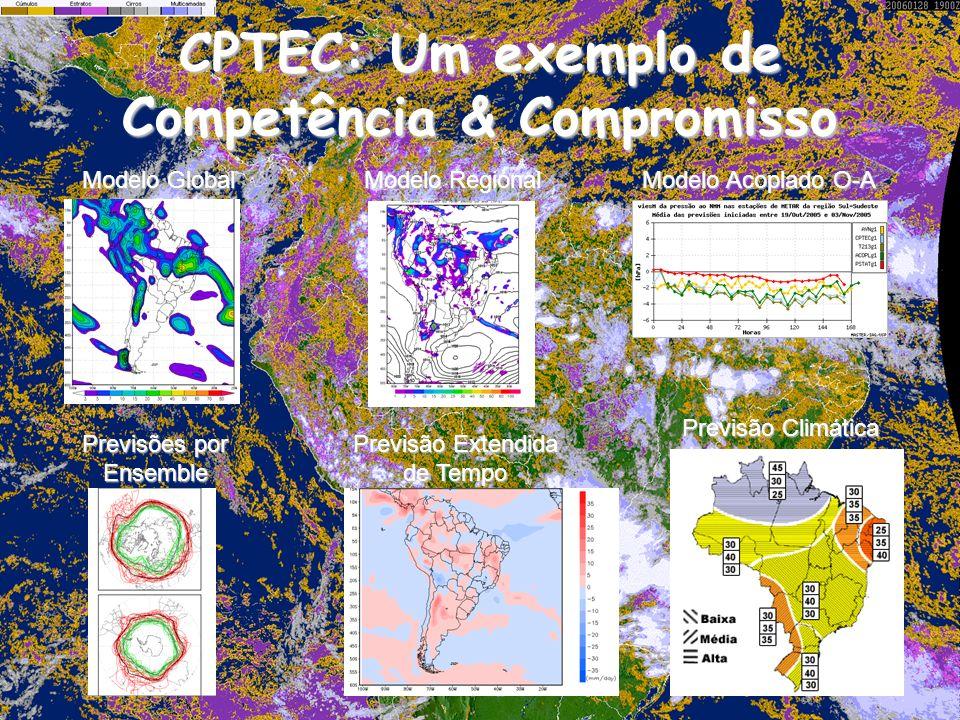 CPTEC: Um exemplo de Competência & Compromisso Previsões por Ensemble Previsão Extendida de Tempo Previsão Climática Modelo Global Modelo Regional Modelo Acoplado O-A
