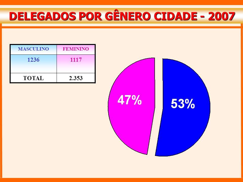 DELEGADOS POR GÊNERO CIDADE - 2007 DELEGADOS POR GÊNERO CIDADE - 2007 MASCULINOFEMININO 12361117 TOTAL2.353