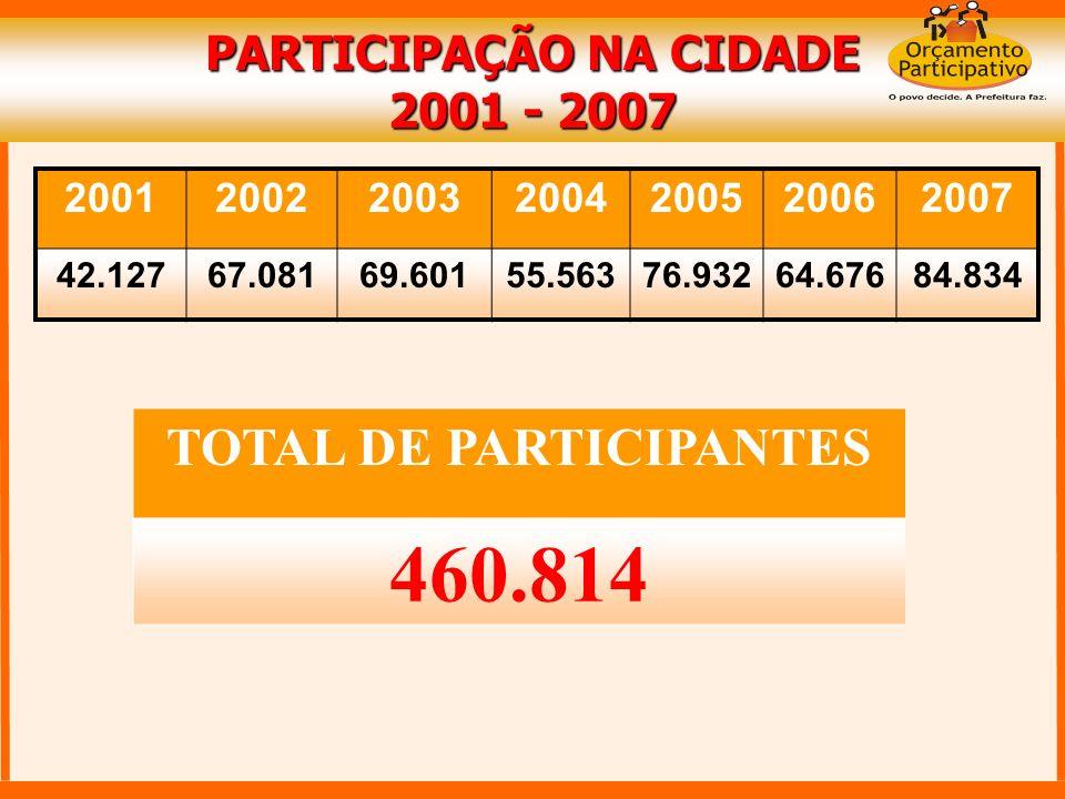 2001200220032004200520062007 42.12767.08169.60155.56376.93264.67684.834 PARTICIPAÇÃO NA CIDADE 2001 - 2007 TOTAL DE PARTICIPANTES 460.814