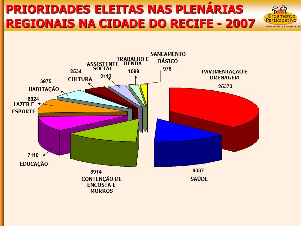 PRIORIDADES ELEITAS NAS PLENÁRIAS REGIONAIS NA CIDADE DO RECIFE - 2007 25373 9037 8914 7110 6824 3975 2534 2112 978 1099 PAVIMENTAÇÃO E DRENAGEM SAÚDECONTENÇÃO DE ENCOSTA E MORROS EDUCAÇÃO LAZER E ESPORTE HABITAÇÃO CULTURA ASSISTENTE SOCIAL TRABALHO E RENDA SANEAMENTO BÁSICO