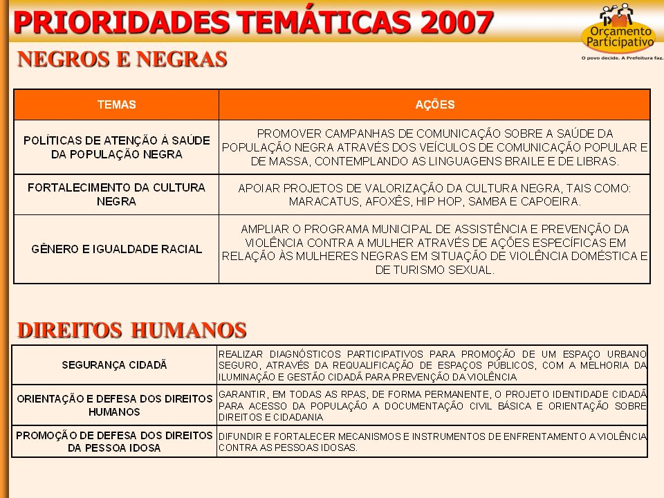 PRIORIDADES TEMÁTICAS 2007 DESENVOLVIMENTO ECONÔMICO E TURISMO ASSISTÊNCIA SOCIAL