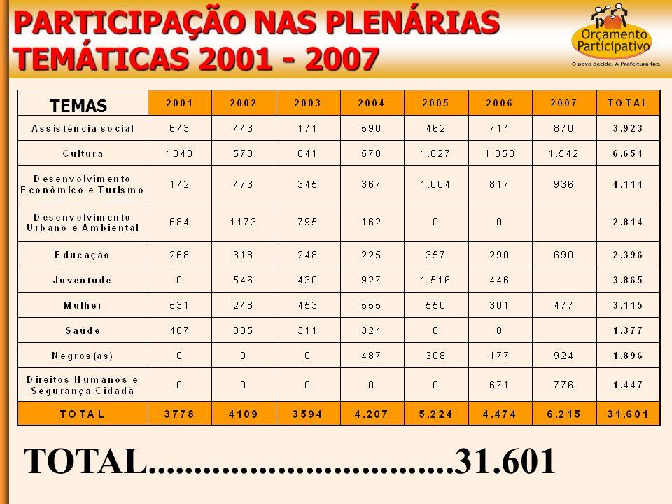 DELEGADOS(as) PLENÁRIAS TEMÁTICAS 2001 - 2007 TOTAL......................................1.981