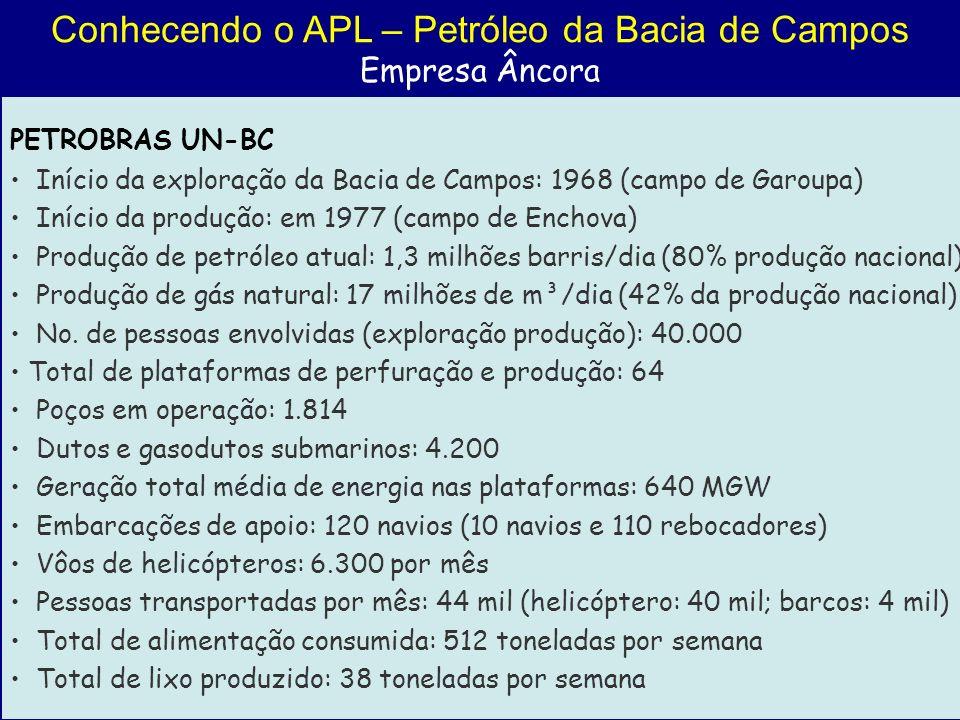 Conhecendo o APL – Petróleo da Bacia de Campos Empresa Âncora PETROBRAS UN-BC Início da exploração da Bacia de Campos: 1968 (campo de Garoupa) Início