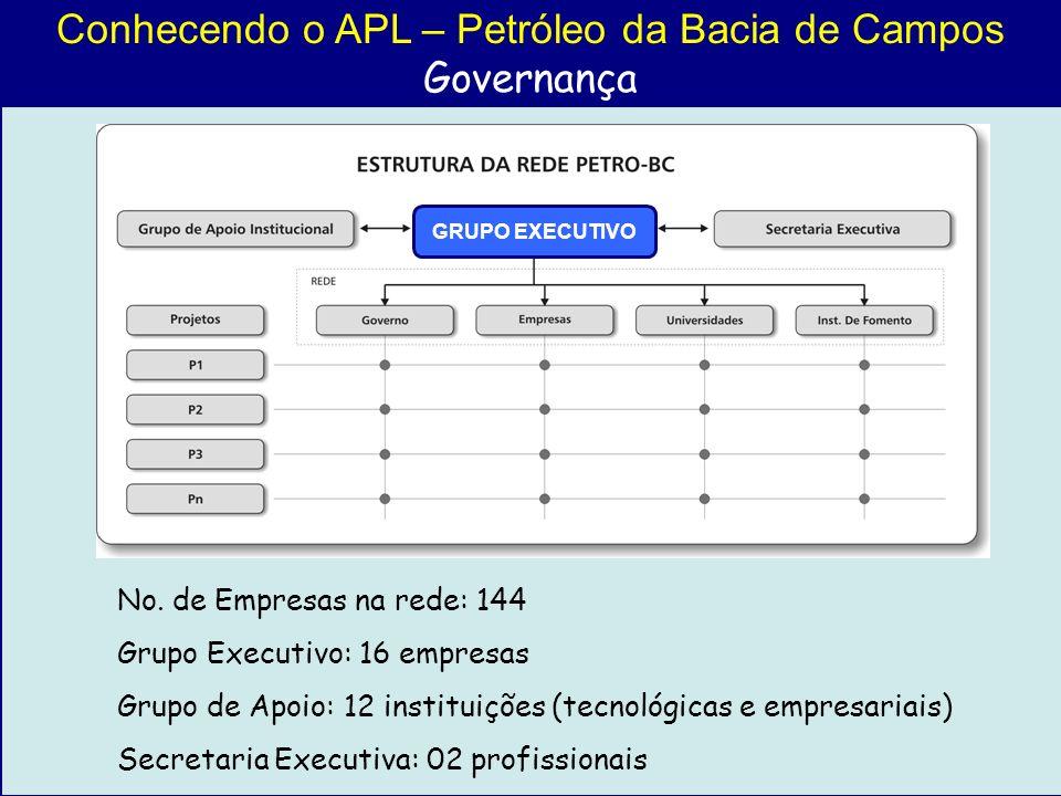 Conhecendo o APL – Petróleo da Bacia de Campos Governança No. de Empresas na rede: 144 Grupo Executivo: 16 empresas Grupo de Apoio: 12 instituições (t