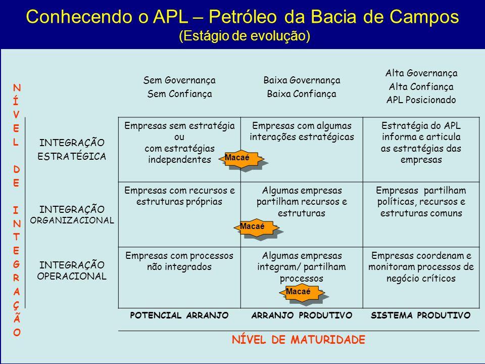Conhecendo o APL – Petróleo da Bacia de Campos (Estágio de evolução) Sem Governança Sem Confiança Baixa Governança Baixa Confiança Alta Governança Alt
