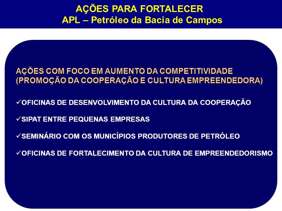 AÇÕES COM FOCO EM AUMENTO DA COMPETITIVIDADE (PROMOÇÃO DA COOPERAÇÃO E CULTURA EMPREENDEDORA) OFICINAS DE DESENVOLVIMENTO DA CULTURA DA COOPERAÇÃO SIP