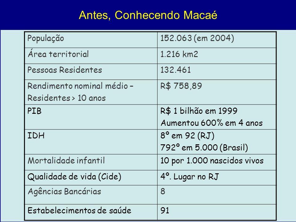 Antes, Conhecendo Macaé População152.063 (em 2004) Área territorial1.216 km2 Pessoas Residentes132.461 Rendimento nominal médio – Residentes > 10 anos