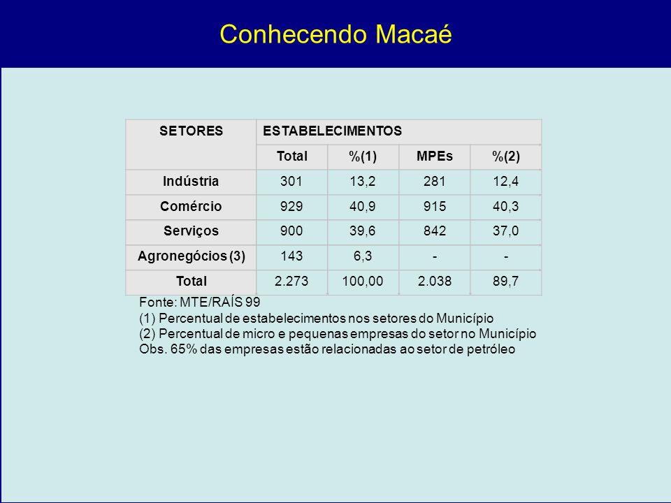 SETORESESTABELECIMENTOS Total%(1)MPEs%(2) Indústria30113,228112,4 Comércio92940,991540,3 Serviços90039,684237,0 Agronegócios (3)1436,3-- Total2.273100