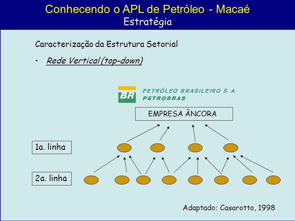 Conhecendo o APL de Petróleo - Macaé Estratégia Caracterização da Estrutura Setorial Rede Vertical (top-down) 1a. linha 2a. linha EMPRESA ÂNCORA Adapt