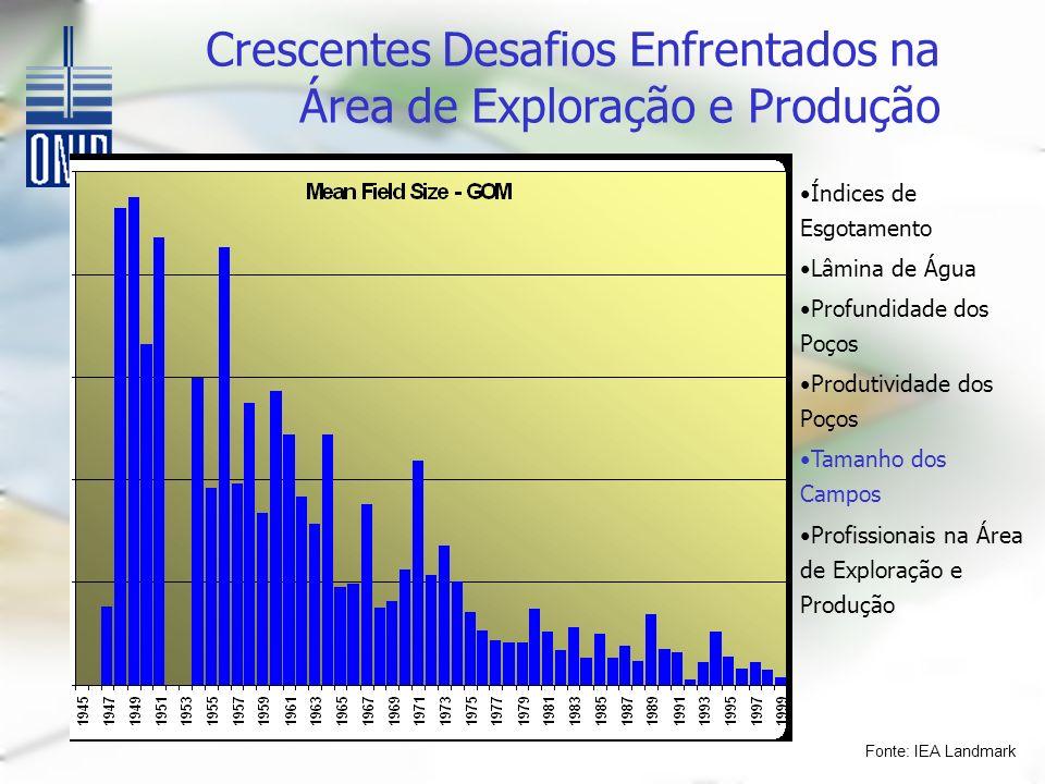 Fonte: IEA Landmark Crescentes Desafios Enfrentados na Área de Exploração e Produção Índices de Esgotamento Lâmina de Água Profundidade dos Poços Produtividade dos Poços Tamanho dos Campos Profissionais na Área de Exploração e Produção