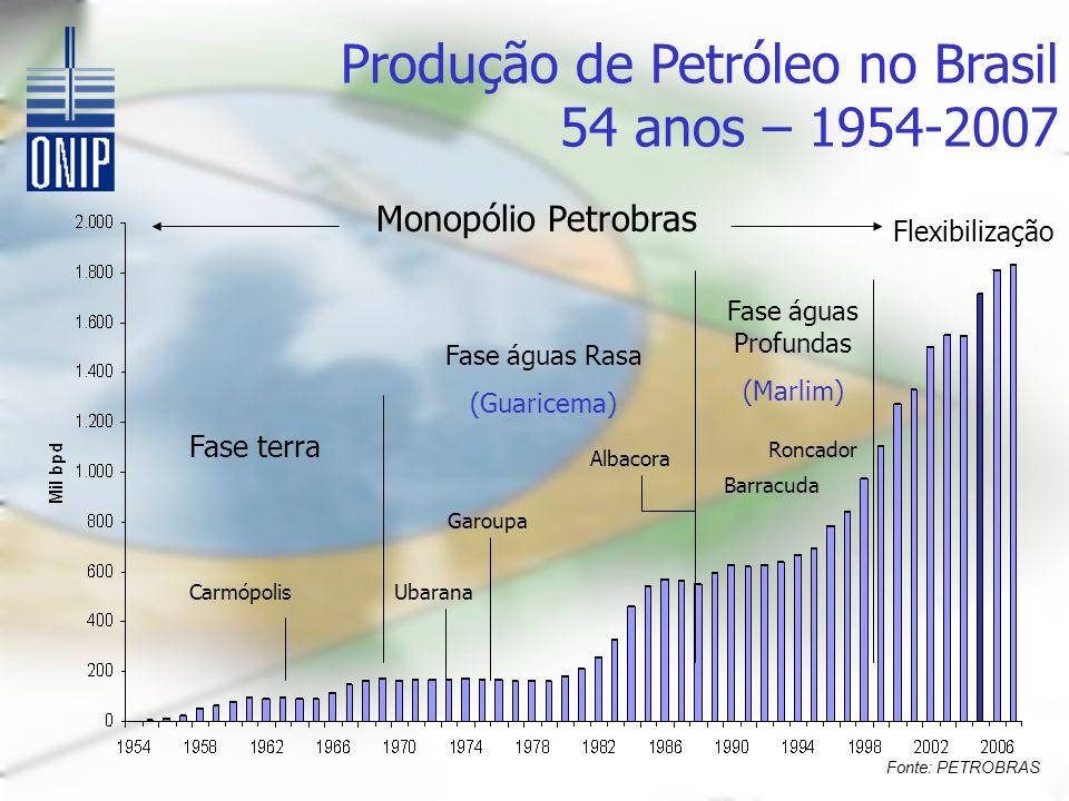 Monopólio Petrobras Fase terra Carmópolis Fase águas Rasa (Guaricema) Ubarana Garoupa Albacora Fase águas Profundas (Marlim) Barracuda Roncador Flexibilização Produção de Petróleo no Brasil 54 anos – 1954-2007 Fonte: PETROBRAS