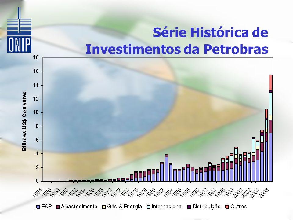 Série Histórica de Investimentos da Petrobras