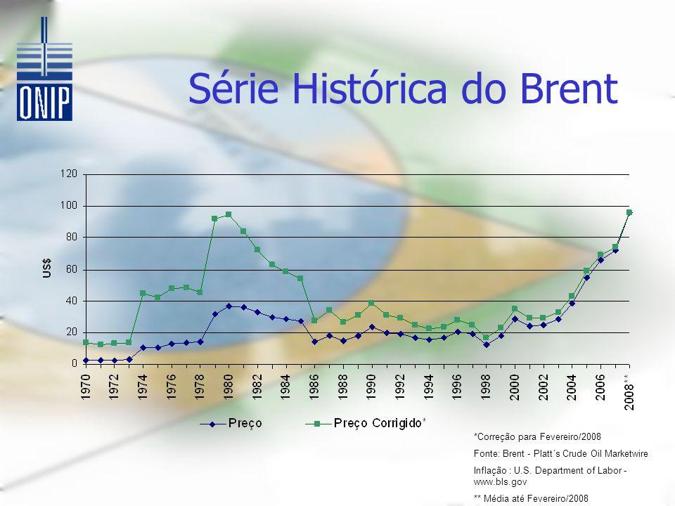 Série Histórica do Brent *Correção para Fevereiro/2008 Fonte: Brent - Platt´s Crude Oil Marketwire Inflação : U.S.