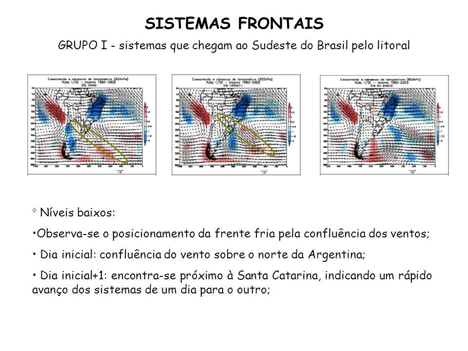 SISTEMAS FRONTAIS GRUPO I - sistemas que chegam ao Sudeste do Brasil pelo litoral ° Níveis baixos: Observa-se o posicionamento da frente fria pela con