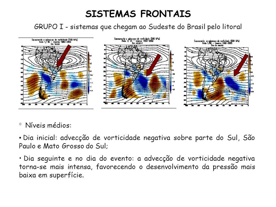 SISTEMAS FRONTAIS GRUPO I - sistemas que chegam ao Sudeste do Brasil pelo litoral ° Níveis médios: Dia inicial: advecção de vorticidade negativa sobre