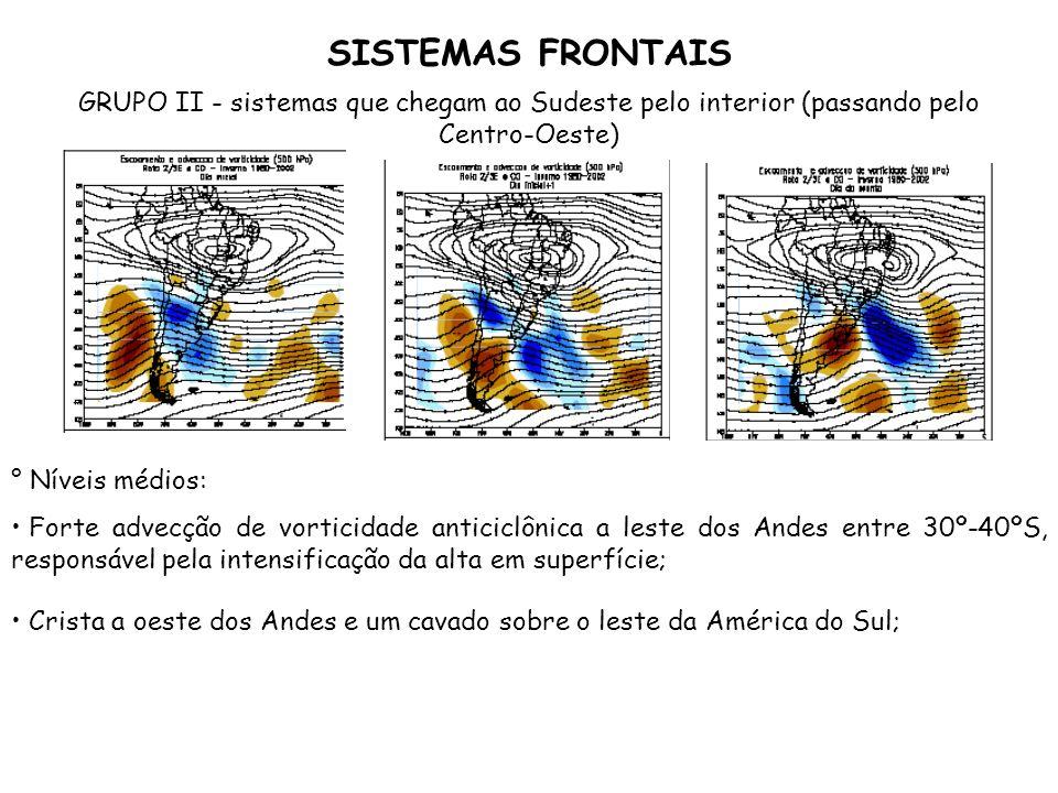 SISTEMAS FRONTAIS GRUPO II - sistemas que chegam ao Sudeste pelo interior (passando pelo Centro-Oeste) ° Níveis médios: Forte advecção de vorticidade