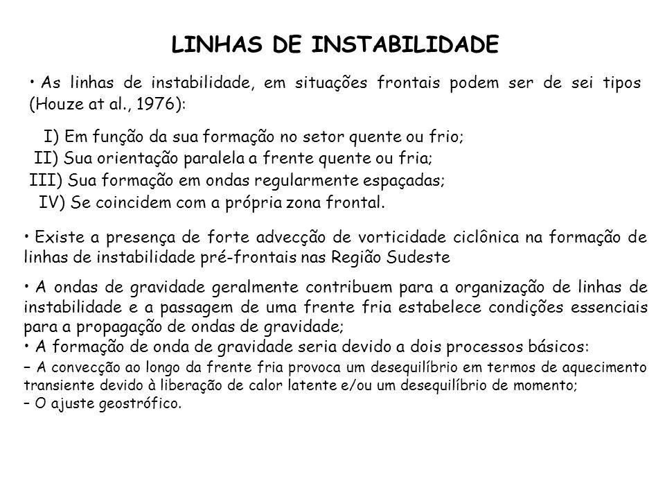 LINHAS DE INSTABILIDADE As linhas de instabilidade, em situações frontais podem ser de sei tipos (Houze at al., 1976): I) Em função da sua formação no