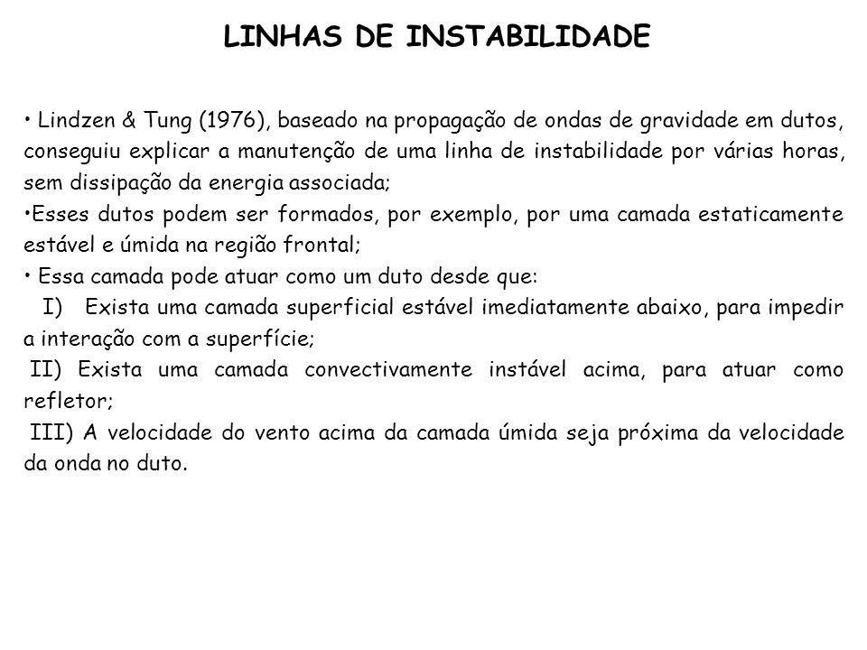 Lindzen & Tung (1976), baseado na propagação de ondas de gravidade em dutos, conseguiu explicar a manutenção de uma linha de instabilidade por várias
