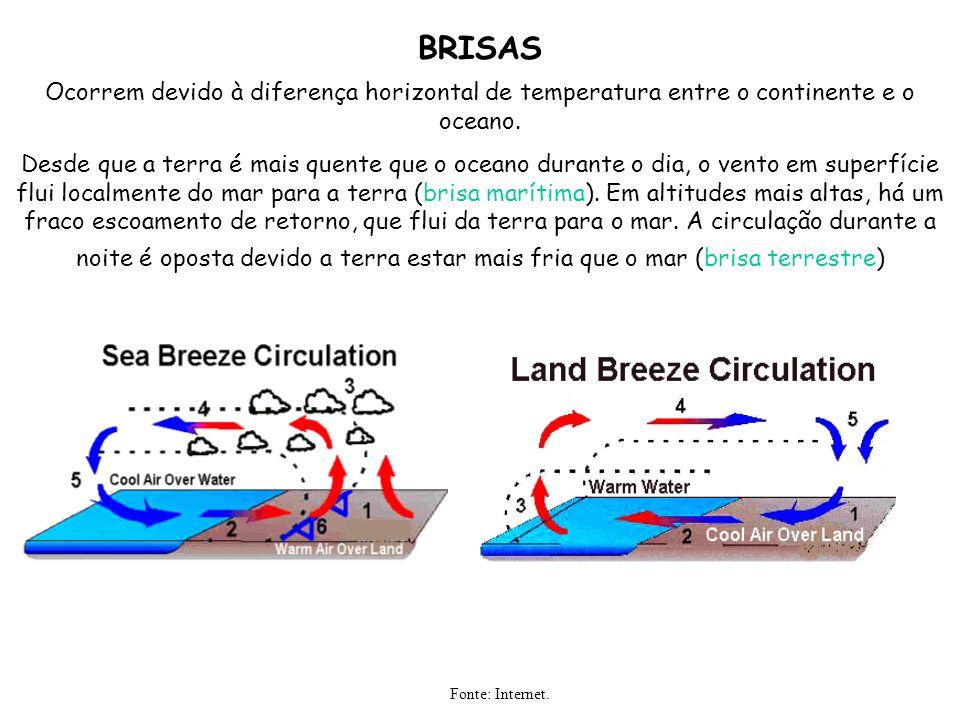 BRISAS Ocorrem devido à diferença horizontal de temperatura entre o continente e o oceano. Desde que a terra é mais quente que o oceano durante o dia,