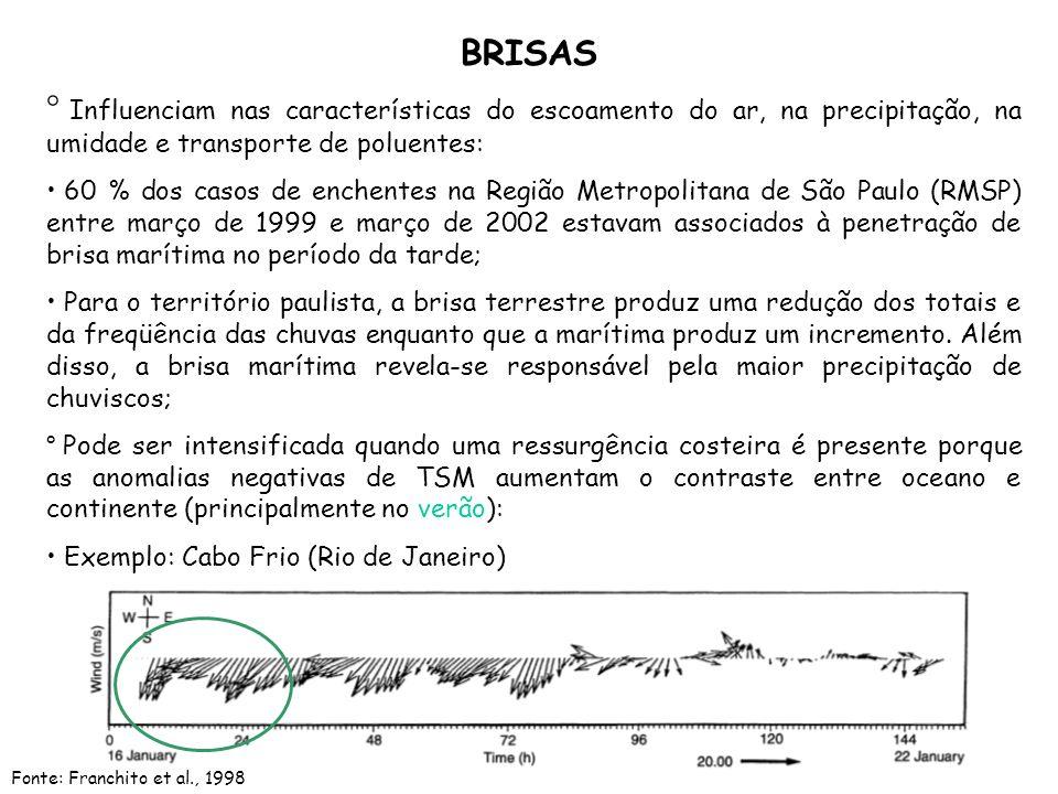 BRISAS ° Influenciam nas características do escoamento do ar, na precipitação, na umidade e transporte de poluentes: 60 % dos casos de enchentes na Re