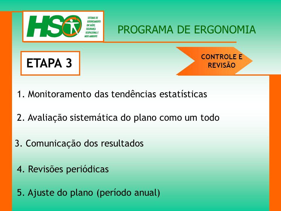 PROGRAMA DE ERGONOMIA 1. Monitoramento das tendências estatísticas 2. Avaliação sistemática do plano como um todo 3. Comunicação dos resultados 4. Rev