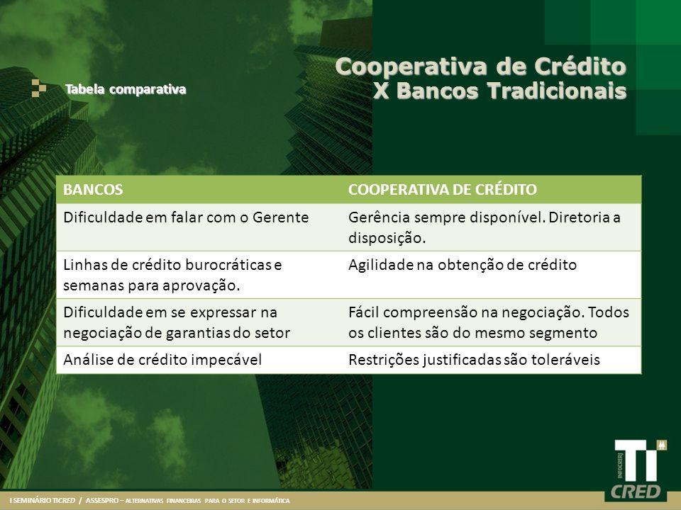 Cooperativa de Crédito X Bancos Tradicionais Tabela comparativa I SEMINÁRIO TICRED / ASSESPRO – ALTERNATIVAS FINANCEIRAS PARA O SETOR E INFORMÁTICA LI