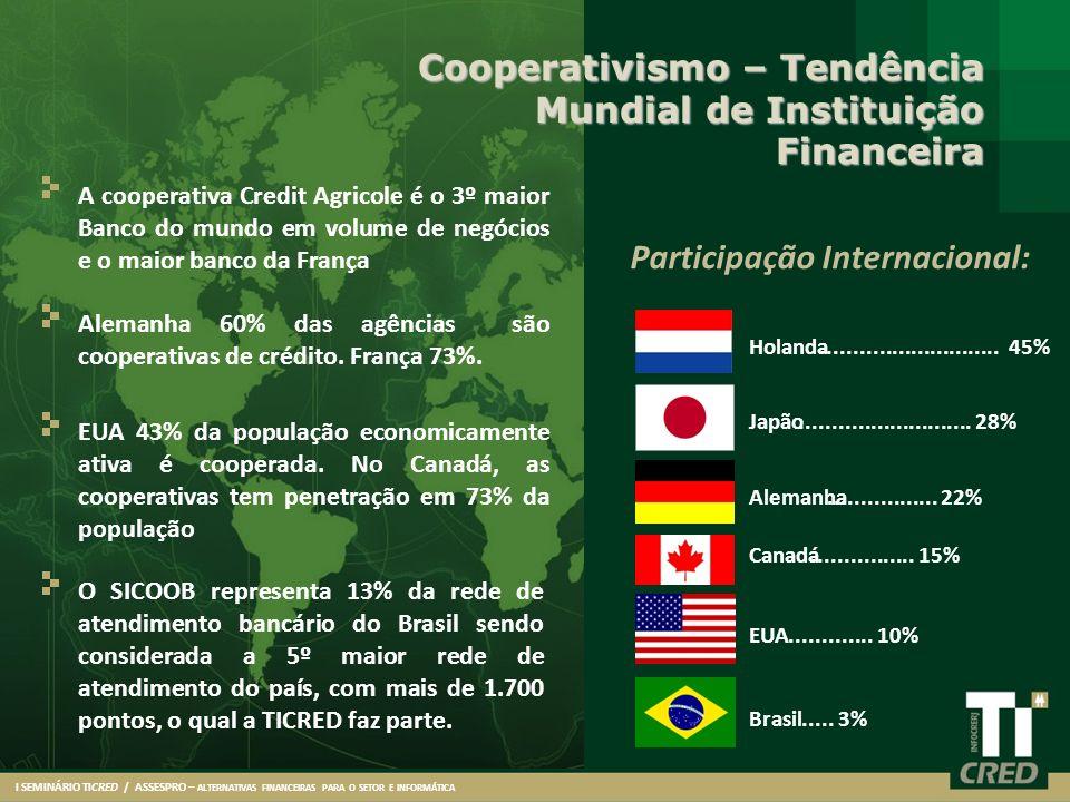 Cooperativismo – Tendência Mundial de Instituição Financeira A cooperativa Credit Agricole é o 3º maior Banco do mundo em volume de negócios e o maior