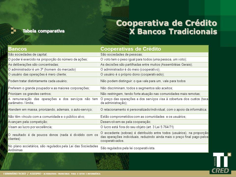 Cooperativa de Crédito X Bancos Tradicionais Tabela comparativa I SEMINÁRIO TICRED / ASSESPRO – ALTERNATIVAS FINANCEIRAS PARA O SETOR E INFORMÁTICA Ba