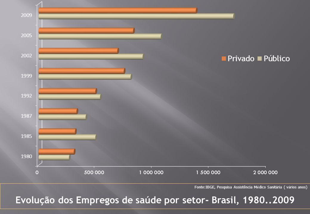 Evolução dos Empregos de saúde por setor- Brasil, 1980..2009 Fonte:IBGE, Pesquisa Assistência M é dico Sanit á ria ( v á rios anos)