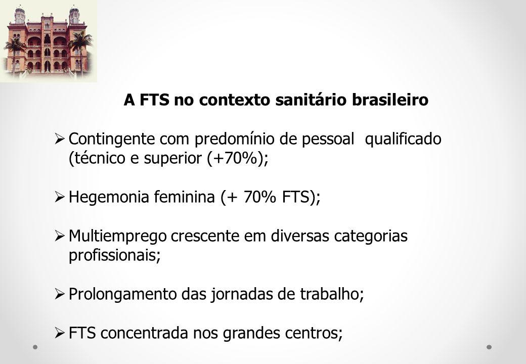 A FTS no contexto sanitário brasileiro Contingente com predomínio de pessoal qualificado (técnico e superior (+70%); Hegemonia feminina (+ 70% FTS); Multiemprego crescente em diversas categorias profissionais; Prolongamento das jornadas de trabalho; FTS concentrada nos grandes centros;