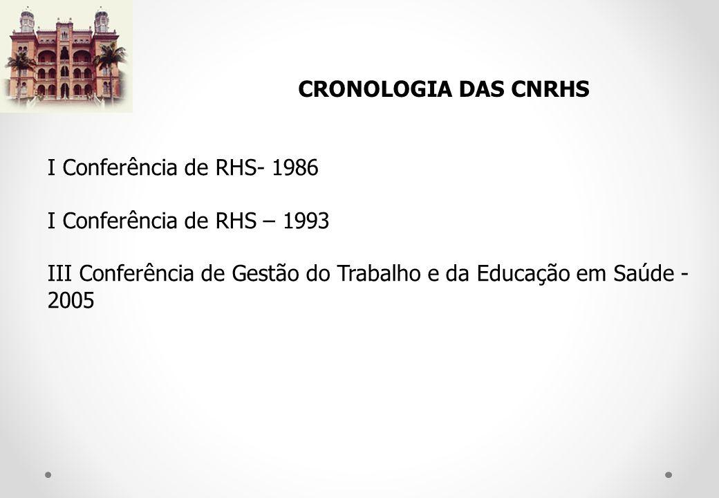 I Conferência de RHS- 1986 I Conferência de RHS – 1993 III Conferência de Gestão do Trabalho e da Educação em Saúde - 2005 CRONOLOGIA DAS CNRHS