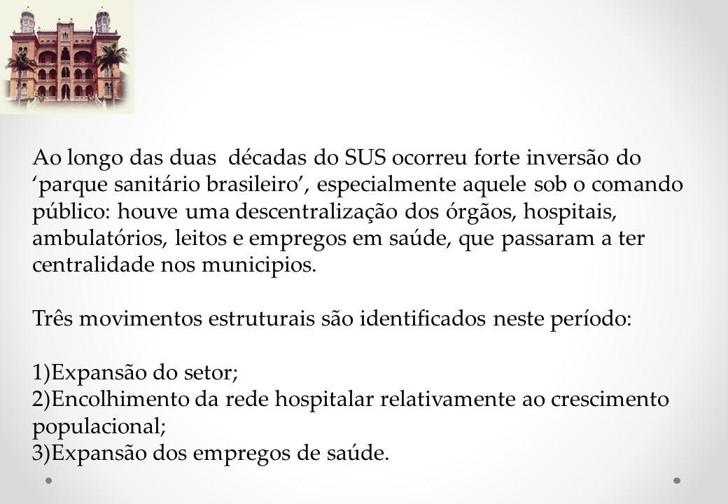 Ao longo das duas décadas do SUS ocorreu forte inversão do parque sanitário brasileiro, especialmente aquele sob o comando público: houve uma descentralização dos órgãos, hospitais, ambulatórios, leitos e empregos em saúde, que passaram a ter centralidade nos municipios.