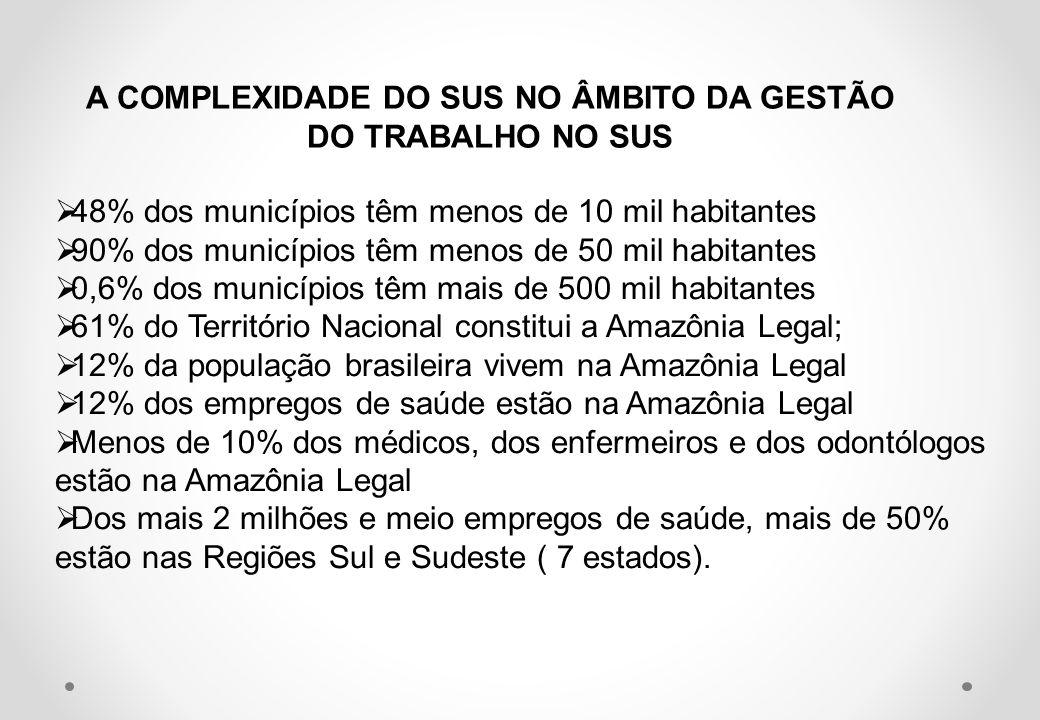 A COMPLEXIDADE DO SUS NO ÂMBITO DA GESTÃO DO TRABALHO NO SUS 48% dos municípios têm menos de 10 mil habitantes 90% dos municípios têm menos de 50 mil habitantes 0,6% dos municípios têm mais de 500 mil habitantes 61% do Território Nacional constitui a Amazônia Legal; 12% da população brasileira vivem na Amazônia Legal 12% dos empregos de saúde estão na Amazônia Legal Menos de 10% dos médicos, dos enfermeiros e dos odontólogos estão na Amazônia Legal Dos mais 2 milhões e meio empregos de saúde, mais de 50% estão nas Regiões Sul e Sudeste ( 7 estados).