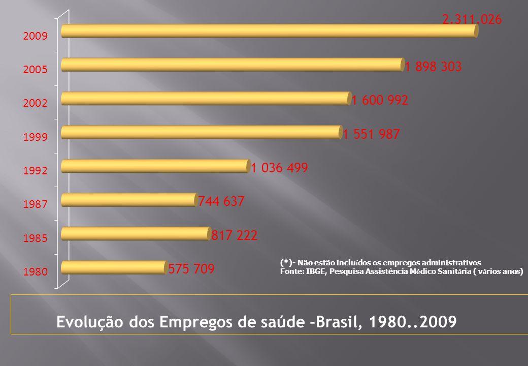 (*)- Não estão inclu í dos os empregos administrativos Fonte: IBGE, Pesquisa Assistência M é dico Sanit á ria ( v á rios anos) Evolução dos Empregos de saúde -Brasil, 1980..2009