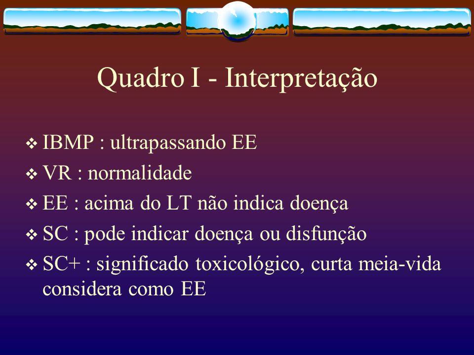 Quadro I - Interpretação IBMP : ultrapassando EE VR : normalidade EE : acima do LT não indica doença SC : pode indicar doença ou disfunção SC+ : signi